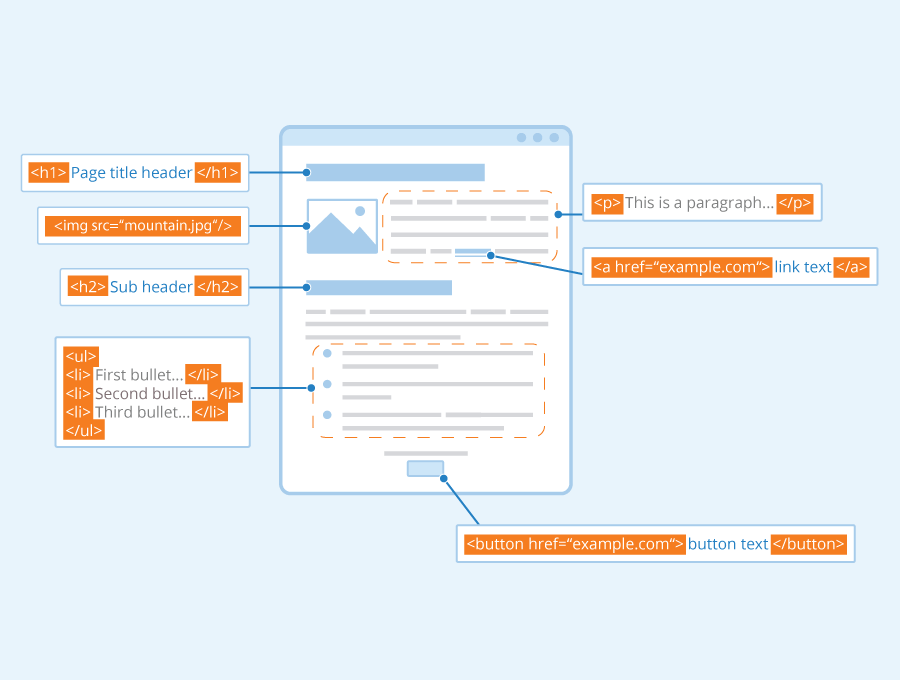 html - markup language